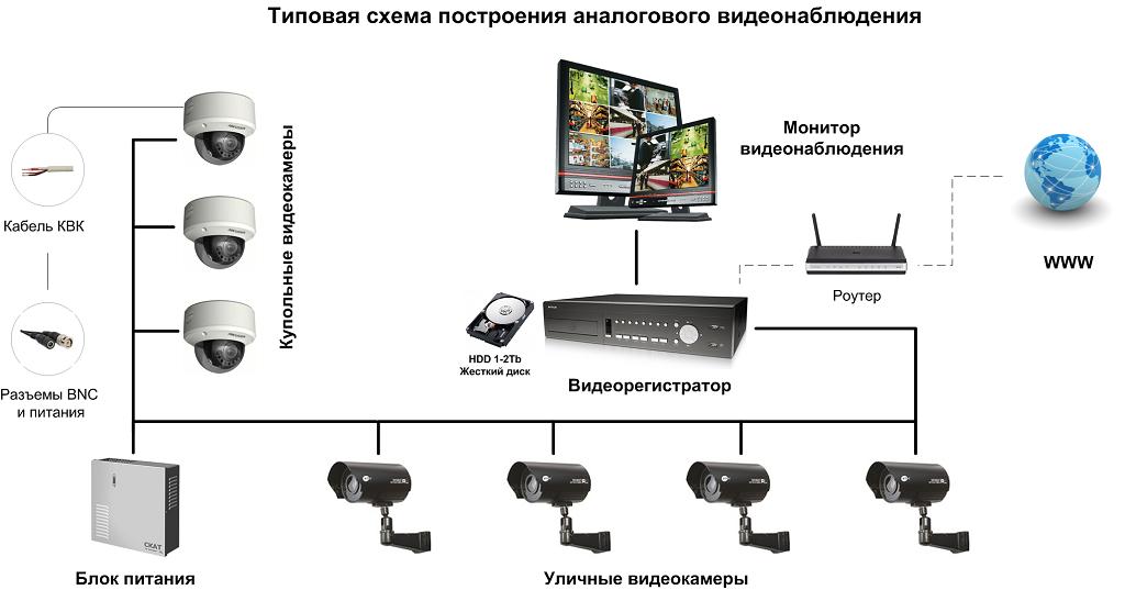 ассортимента монтаж видеокамер и видеорегистратора белье будет сочетаться